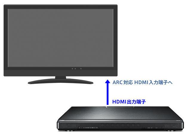 SRT-1500のHDMI出力端子は、テレビ側のARC対応 HDMI入力端子と繋ぐ