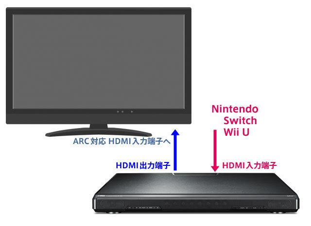 マルチチャンネルリニアPCMのSwitch、WiiUは直接繋ぐ