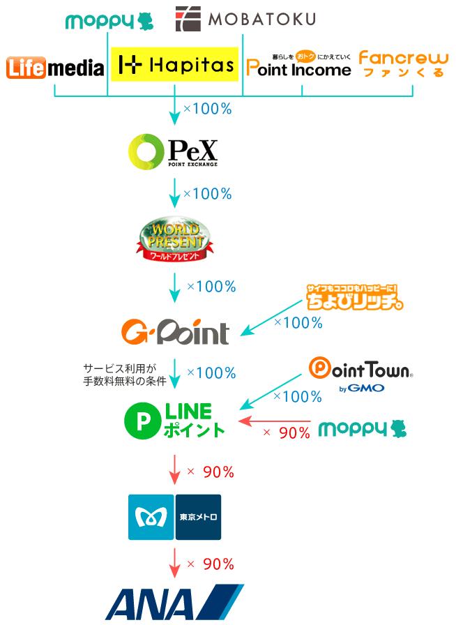 LINEポイント経由・ソラチカルート