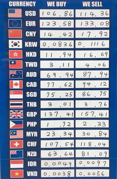 東京都内の外貨両替ショップの為替レート例