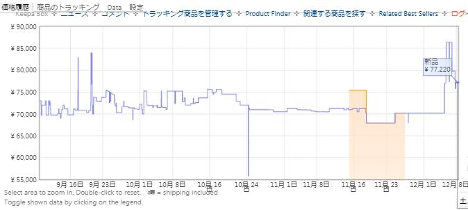 Amazonでのipad Pro価格推移