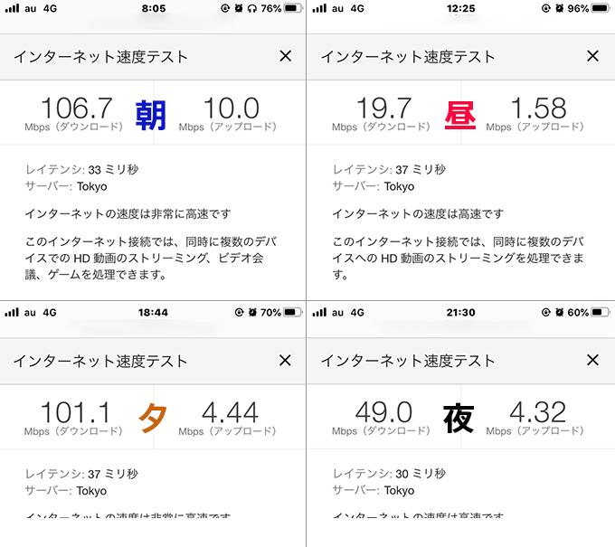 UQ mobileの実際の回線速度