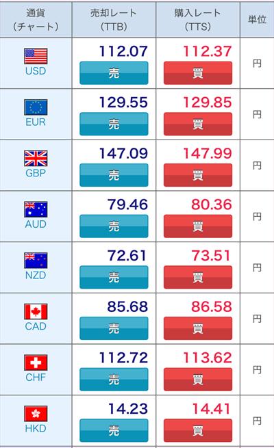 ソニー銀行の外貨両替レート例