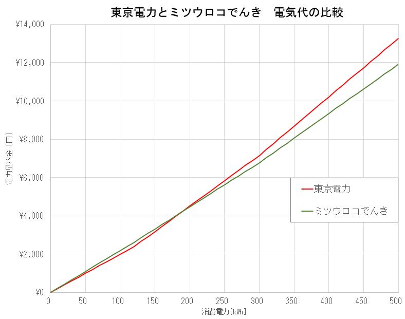 東京電力とミツウロコでんきの比較